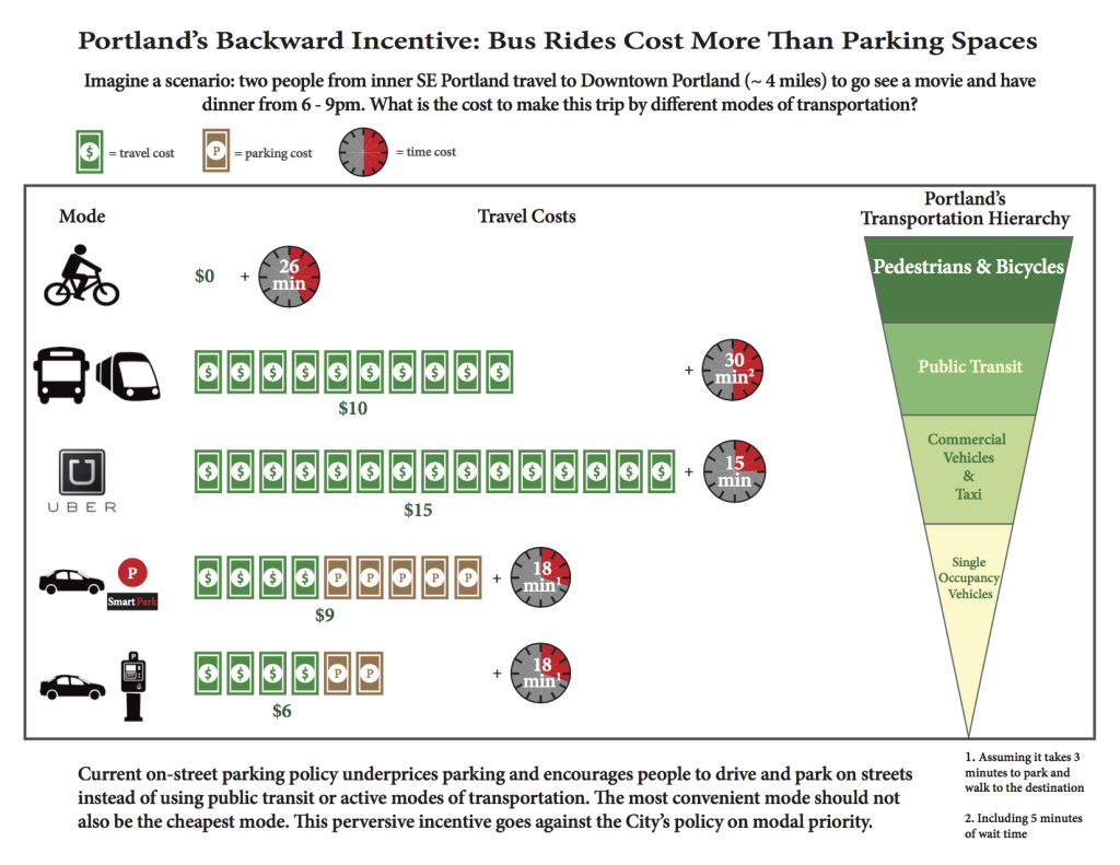 Perverse Incentives: Transit fares, parking rates, and fringe benefits.