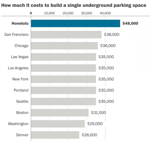 Wednesday Parking Round Up: No such thing as free parking, Chicago residents want public spaces, not parking, and more