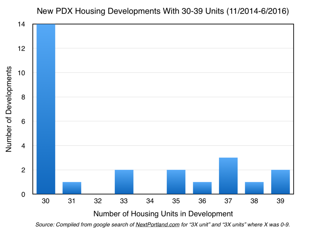 Did Portland City Council Suppress Housing Supply in 2013?