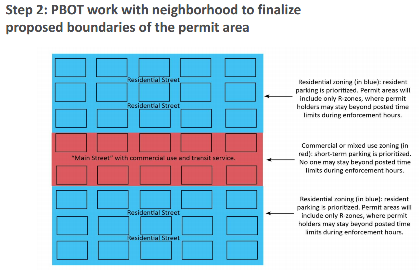 Curb Enthusiasm: Empowering Neighborhoods to Create Safer Streets With Parking Benefit Districts